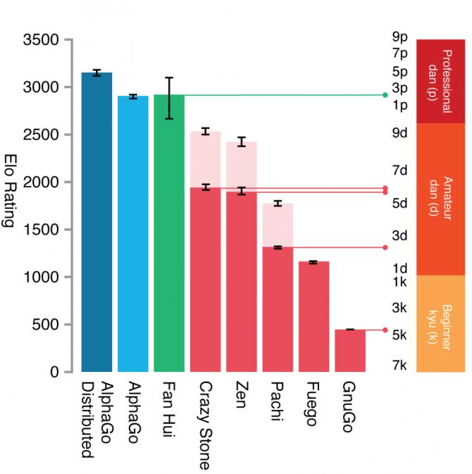 알파고는 프로5단 실력? '네이처'에 실린 논문을 보면 구글 딥마인드가 개발한 알파고의 기력이 프로2단인 판후이와 비슷한 것으로 나온다(왼쪽에서 두 번째와 세 번째 막대). 하지만 판후이가 진짜 프로2단 실력인지는 회의적이다. 한편 CPU를 48개에서 1,202개로 늘릴 경우 프로4~5단 수준으로 추정했다(맨 왼쪽). 이 상태로 판후이와 대결해 5:0으로 이겼다. 중간에는 다른 바둑프로그램들의 기력이고 오른쪽이 급수다. 아래부터 k는 급(필자 기력은 3~4급이다), d는 아마 단, p는 프로 단이다. - 네이처 제공
